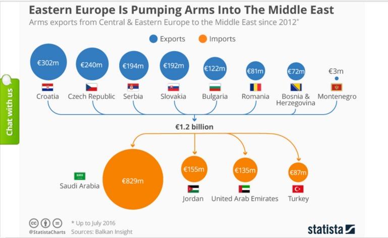 kelet európai fegyverexport